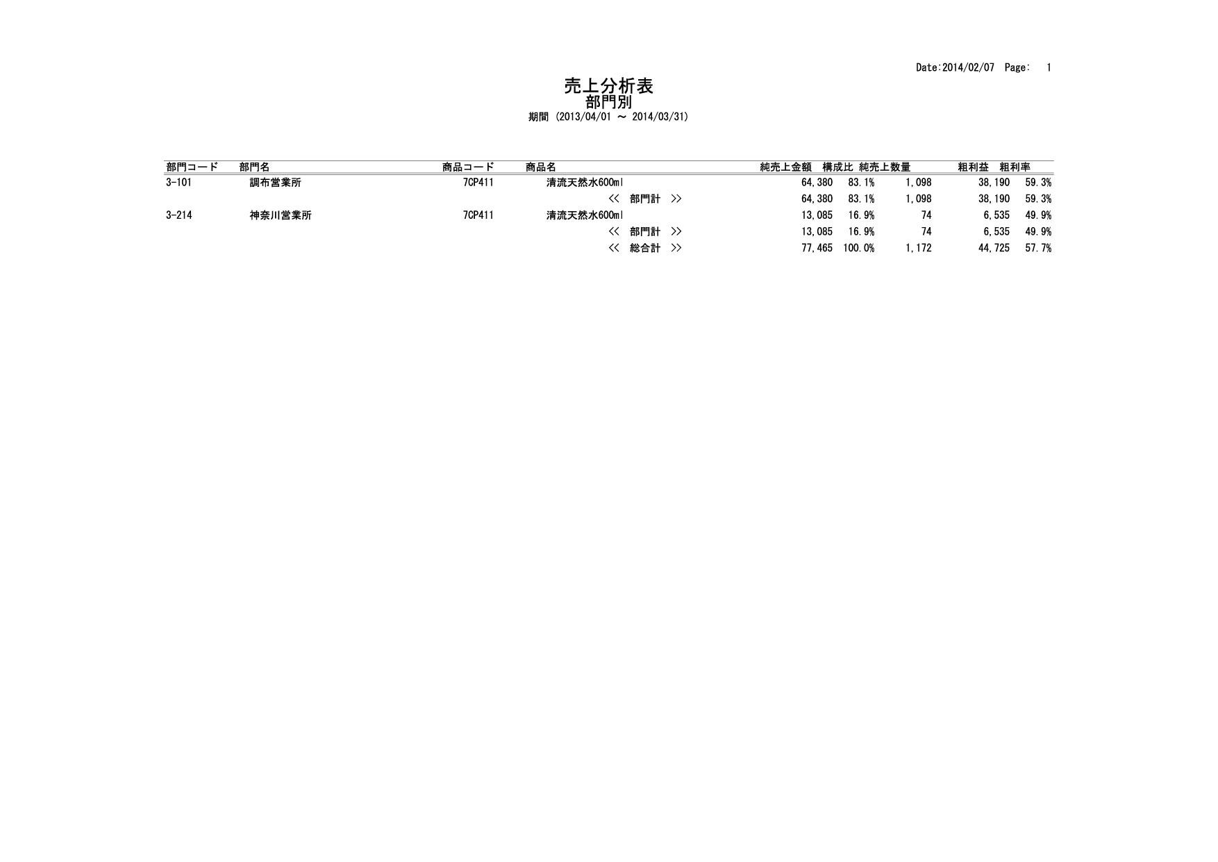 売上分析表